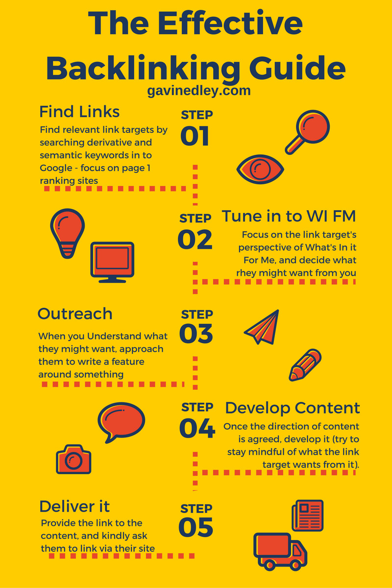 A step by step graphic about how to backlink effectively